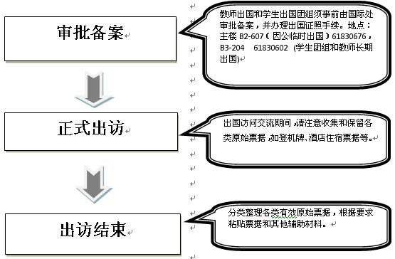 报销类-因公出国和学生出国团组审批、报销流程1.png