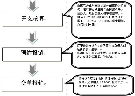 报销类-因公出国和学生出国团组审批、报销流程2.png