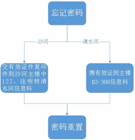 9-网上预约重置密码指南.png